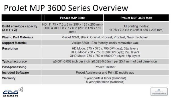ProJet 3600 HD 3D Printer (for Acrylic plastic parts)