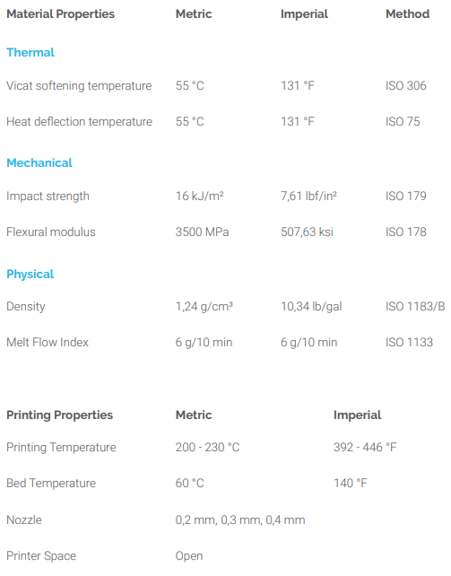Zmorph PLA Data Sheet