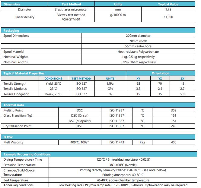 AM200 PAEK Data Sheet