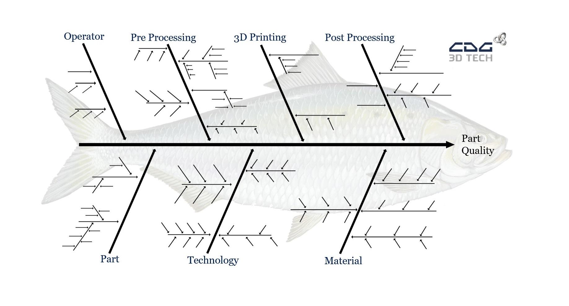 Ishikawa Fishbone Diagram 3D Printing Technology bones only sample
