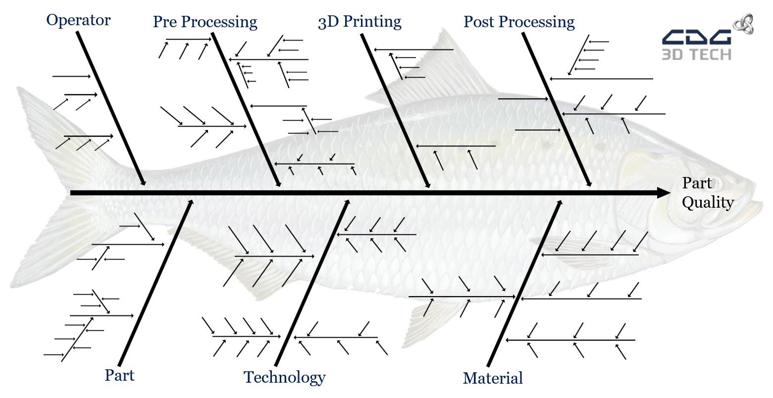 Ishikawa Fishbone Diagram 3D Printing Technology bones only