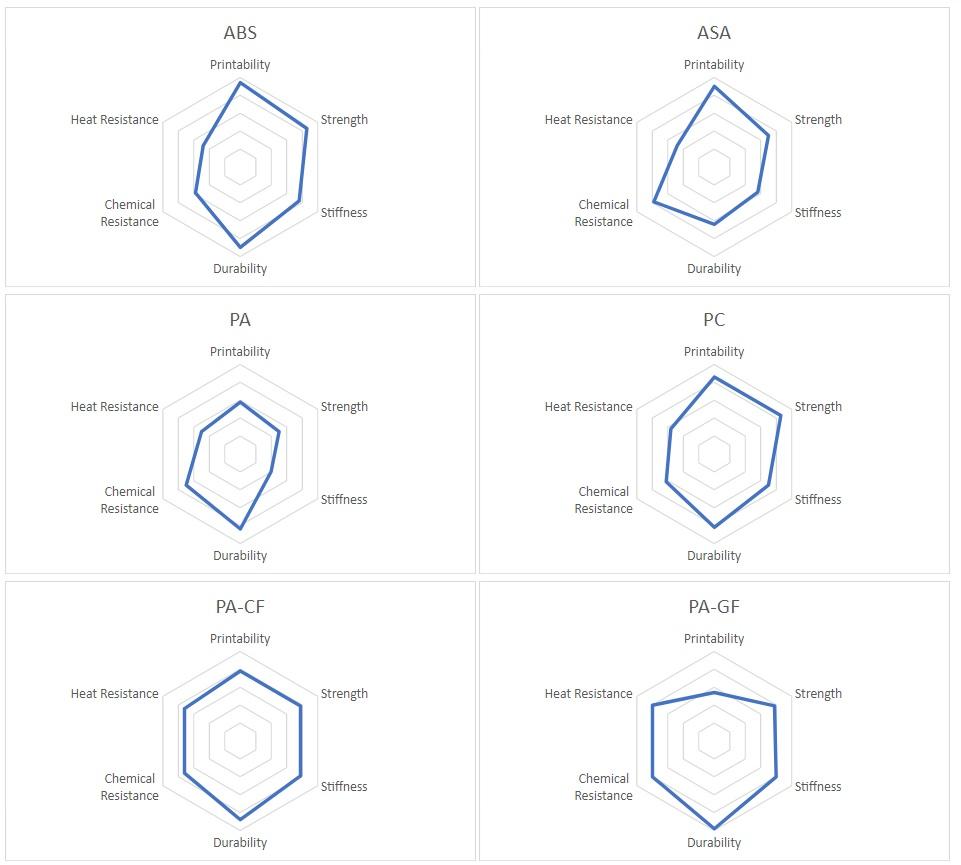Radar Chart for FFF