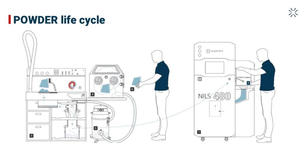 NILS 480 process